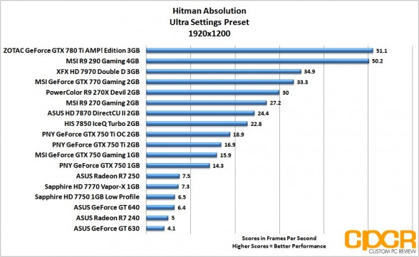 hitman-absolution-1920x1200-asus-radeon-r7-240-250-custom-pc-review