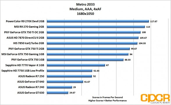 metro-2033-1680x1050-asus-radeon-r7-240-250-custom-pc-review