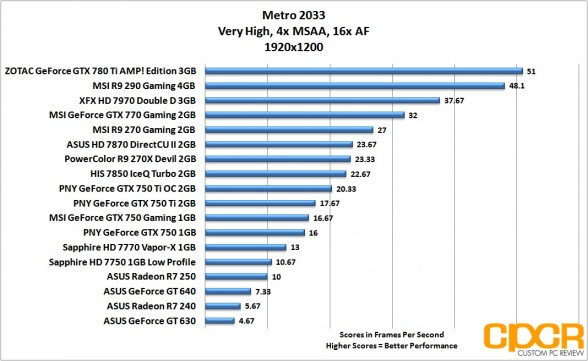 metro-2033-1920x1200-asus-radeon-r7-240-250-custom-pc-review