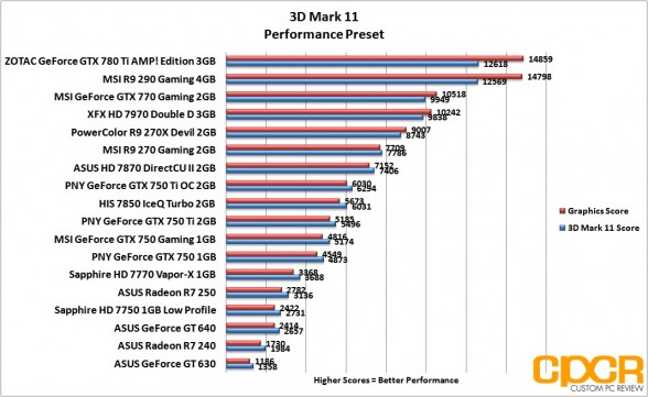 performance-3d-mark-11-asus-radeon-r7-240-250-custom-pc-review