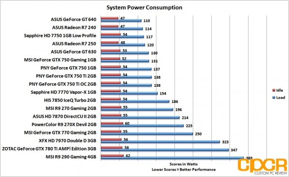 power-consumption-asus-radeon-r7-240-250-custom-pc-review
