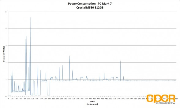 power-consumption-crucial-m550-512gb-ssd-custom-pc-review