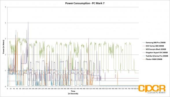 power-consumption-pc-mark-7-plextor-m6m-256gb-custom-pc-review