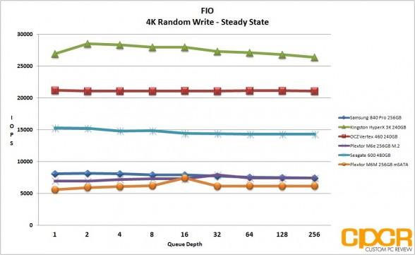 ss-4k-random-write-fio-plextor-m6m-256gb-custom-pc-review
