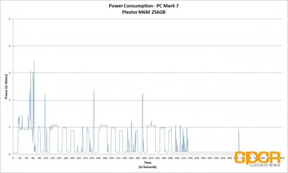trace-pc-mark-7-power-consumption-plextor-m6m-256gb-custom-pc-review