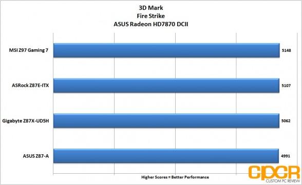 3d-mark-msi-z97-gaming-7-lga1150-motherboard-custom-pc-review-27