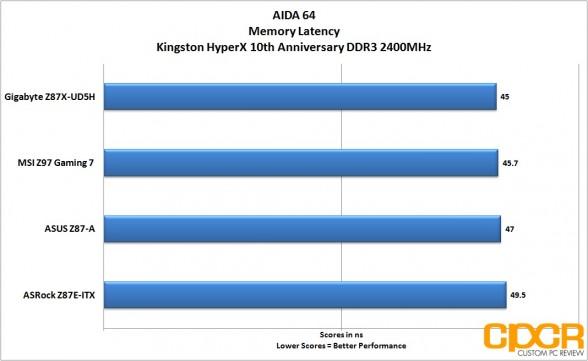 performance-aida-64-memory-latency-msi-z97-gaming-7-lga1150-motherboard-custom-pc-review-27