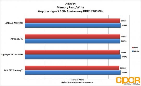 performance-aida-64-memory-msi-z97-gaming-7-lga1150-motherboard-custom-pc-review-27