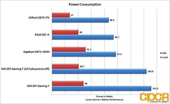 power-consumption-msi-z97-gaming-7-lga1150-motherboard-custom-pc-review-27