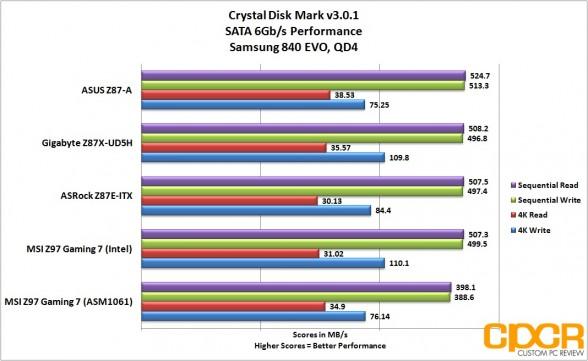 sata-performance-msi-z97-gaming-7-lga1150-motherboard-custom-pc-review-27