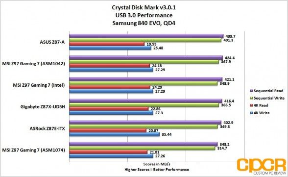 usb3-performance-msi-z97-gaming-7-lga1150-motherboard-custom-pc-review-27