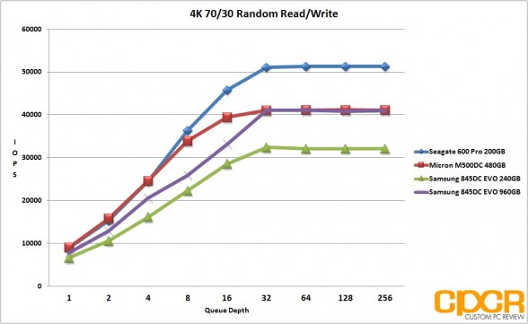 4k-random-7030rw-samsung-845dc-evo-ssd-custom-pc-review