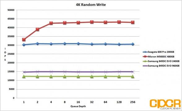 4k-random-write-samsung-845dc-evo-ssd-custom-pc-review