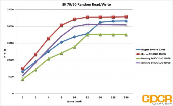 8k-random-7030rw-samsung-845dc-evo-ssd-custom-pc-review
