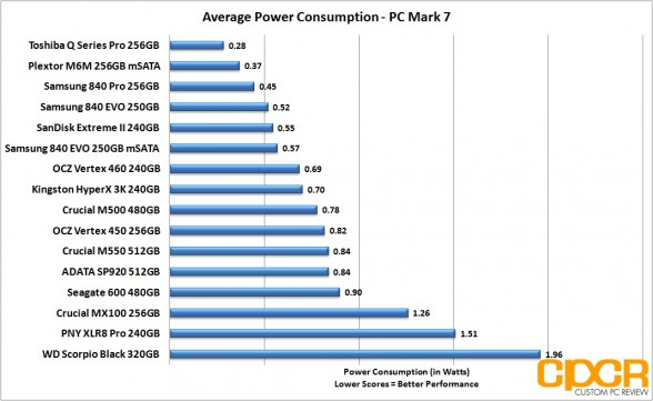 avg-power-consumption-crucial-mx100-256gb-custom-pc-review