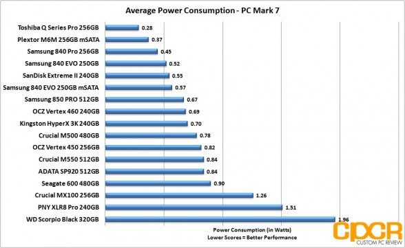 avg-power-consumption-samsung-850-pro-512gb-ssd-custom-pc-review