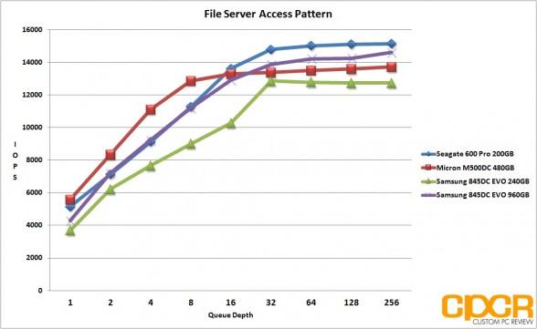 file-server-pattern-samsung-845dc-evo-ssd-custom-pc-review
