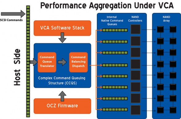 ocz-vca-performance-aggregation-diagram