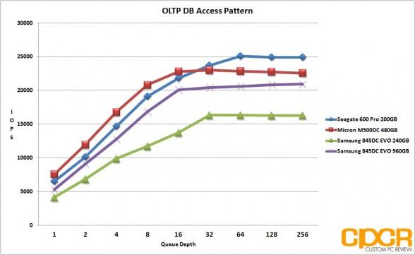 oltp-db-pattern-samsung-845dc-evo-ssd-custom-pc-review
