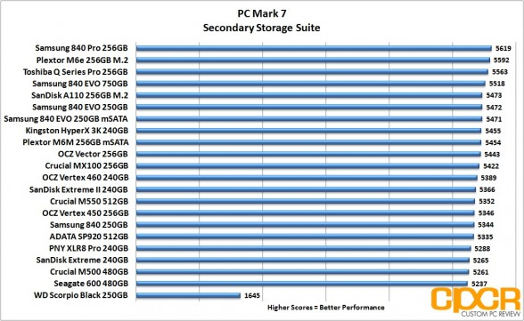 pc-mark-7-chart-crucial-mx100-256gb-custom-pc-review