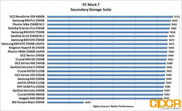 pc-mark-7-chart-ocz-revodrive-350-480gb-ssd-custom-pc-review