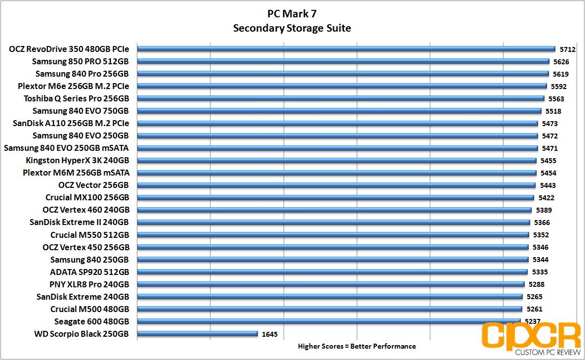 samsung 850 pro. pc-mark-7-chart-samsung-850-pro-512gb- samsung 850 pro t