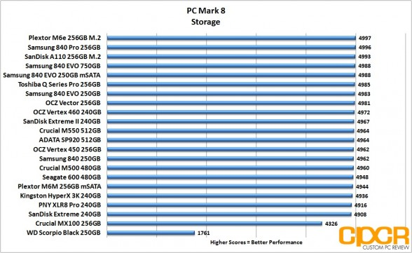 pc-mark-8-chart-crucial-mx100-256gb-custom-pc-review