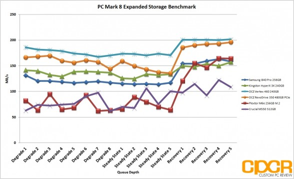 pc-mark-8-expanded-storage-benchmark-ocz-revodrive-350-480gb-custom-pc-review