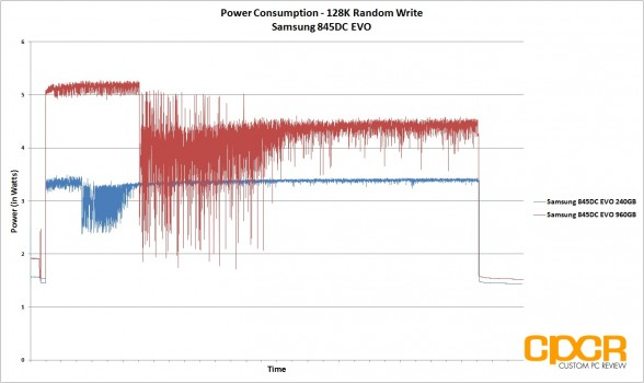 power-consumption-128k-random-write-trace-samsung-845dc-evo-ssd-custom-pc-review