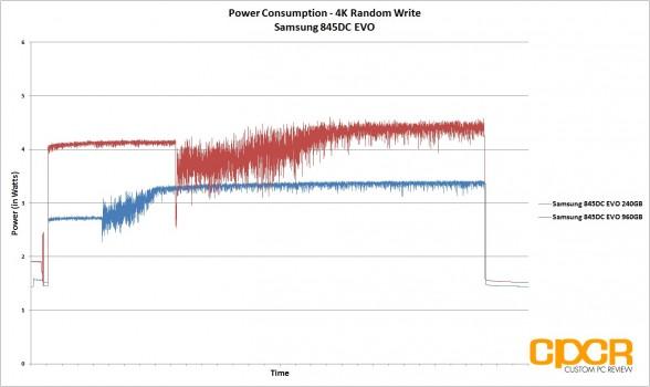 power-consumption-4k-random-write-trace-samsung-845dc-evo-ssd-custom-pc-review
