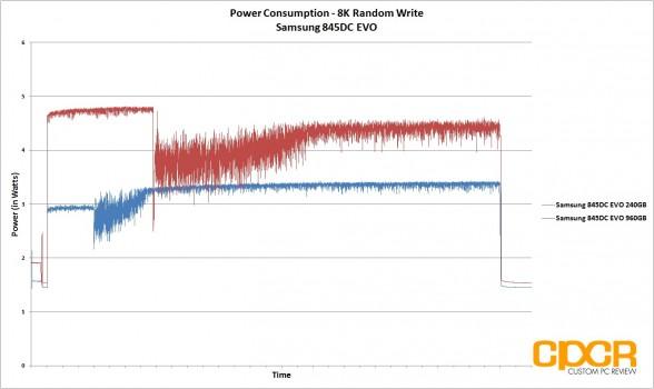 power-consumption-8k-random-write-trace-samsung-845dc-evo-ssd-custom-pc-review