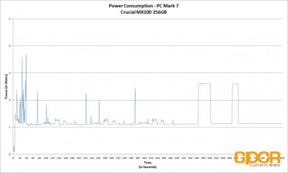 power-consumption-crucial-mx100-256gb-custom-pc-review