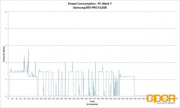 power-consumption-pc-mark-7-samsung-850-pro-512gb-ssd-custom-pc-review-1