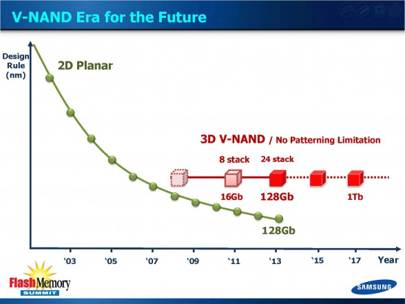 samsung-ushering-3d-memory-era-v-nand-flash-memory-summit-2