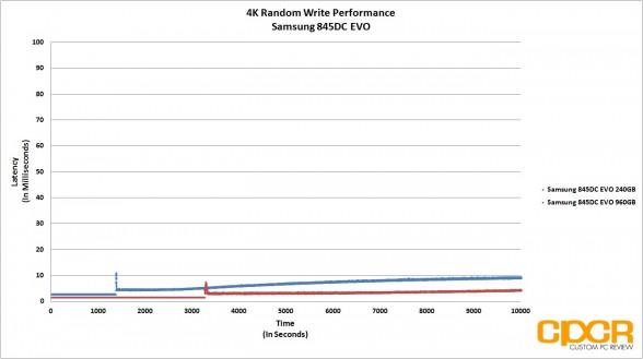 trace-4k-random-write-latency-samsung-845dc-evo-ssd-custom-pc-review