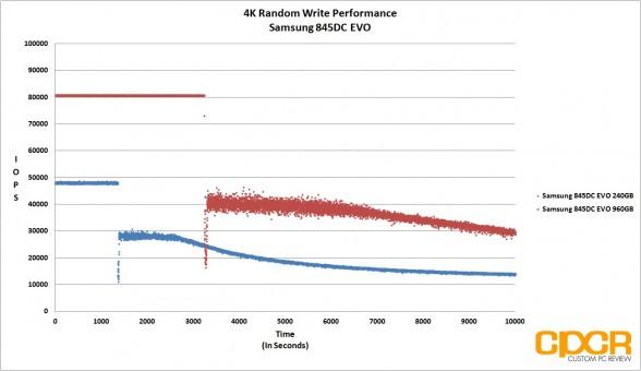 trace-4k-random-write-samsung-845dc-evo-ssd-custom-pc-review