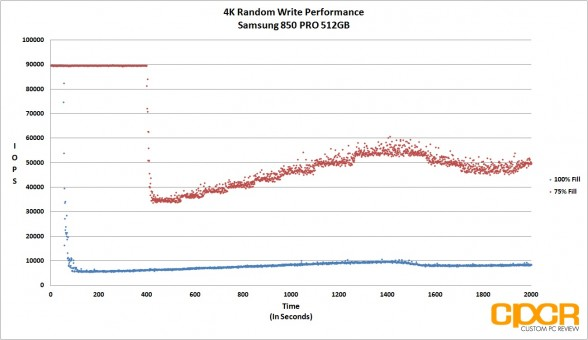 trace-4k-random-write-samsung-850-pro-512gb-ssd-custom-pc-review