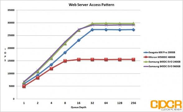 web-server-pattern-samsung-845dc-evo-ssd-custom-pc-review