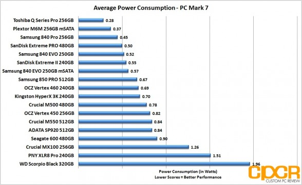 average-power-consumption-sandisk-extreme-pro-480gb-custom-pc-review