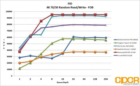 fob-4k-random-7030rw-sandisk-extreme-pro-480gb-custom-pc-review