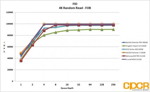 fob-4k-random-read-sandisk-extreme-pro-480gb-custom-pc-review