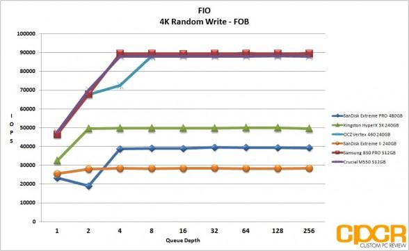 fob-4k-random-write-sandisk-extreme-pro-480gb-custom-pc-review