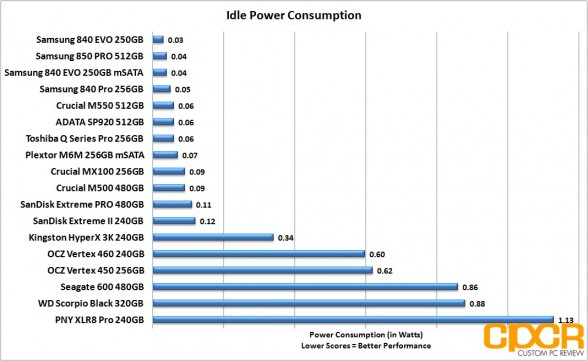 idle-power-consumption-sandisk-extreme-pro-480gb-custom-pc-review-1