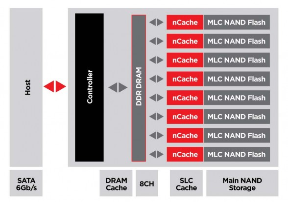 ncache-pro-tiered-caching-sandisk-extreme-pro-diagram