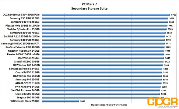 pc-mark-7-chart-sandisk-extreme-pro-480gb-custom-pc-review