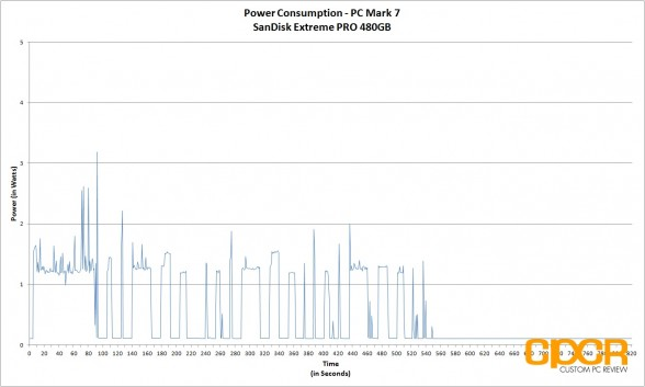 power-consumption-sandisk-extreme-pro-480gb-custom-pc-review-1