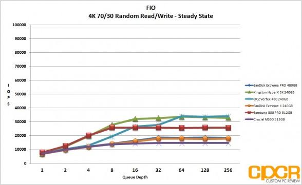 ss-4k-random-7030rw-sandisk-extreme-pro-480gb-custom-pc-review