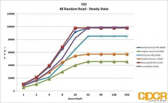 ss-4k-random-read-sandisk-extreme-pro-480gb-custom-pc-review
