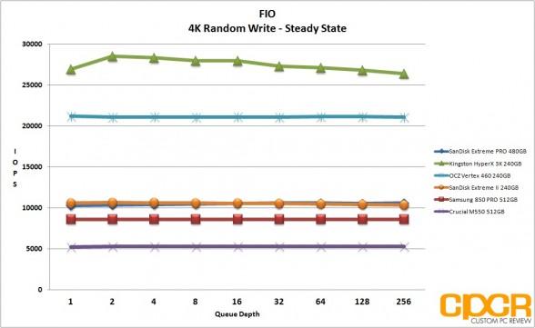 ss-4k-random-write-sandisk-extreme-pro-480gb-custom-pc-review