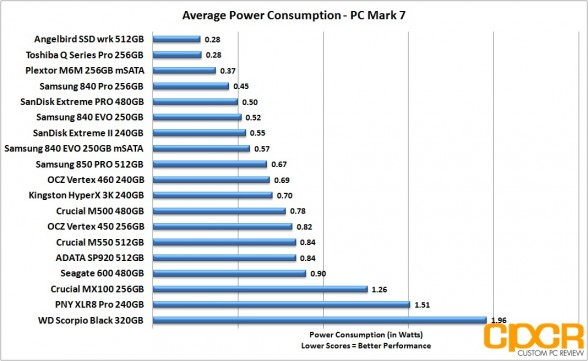 average-power-consumption-angelbird-ssd-wrk-512gb-custom-pc-review